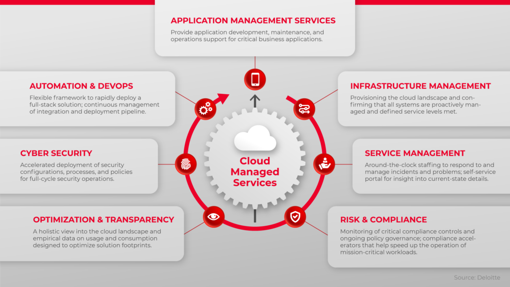 Managing Your Cloud: 5 Benefits of Managed Services   eWEEK